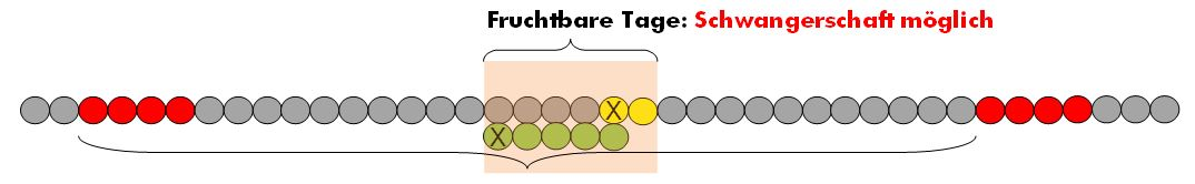 Fruchtbare tage pille